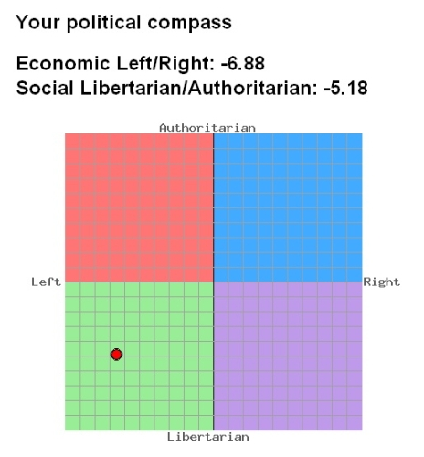 My political compass . . . Economic Left/Right: -6.88 Social Libertarian/Authoritarian: -5.18